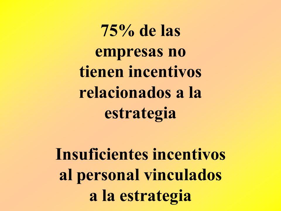 75% de las empresas no tienen incentivos relacionados a la estrategia Insuficientes incentivos al personal vinculados a la estrategia