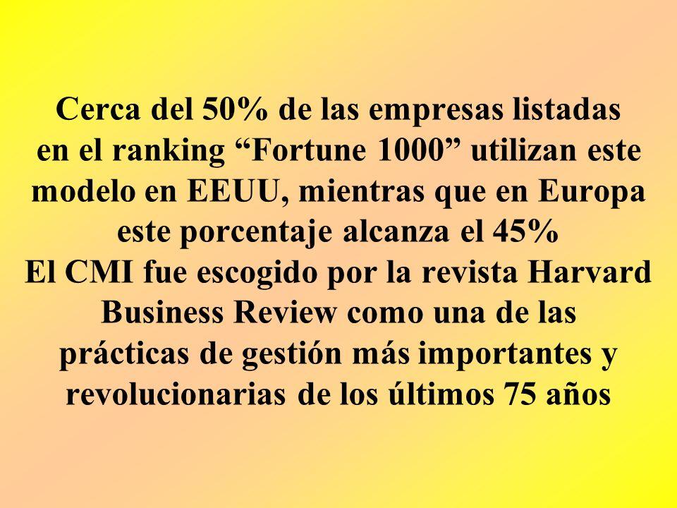 Cerca del 50% de las empresas listadas en el ranking Fortune 1000 utilizan este modelo en EEUU, mientras que en Europa este porcentaje alcanza el 45% El CMI fue escogido por la revista Harvard Business Review como una de las prácticas de gestión más importantes y revolucionarias de los últimos 75 años