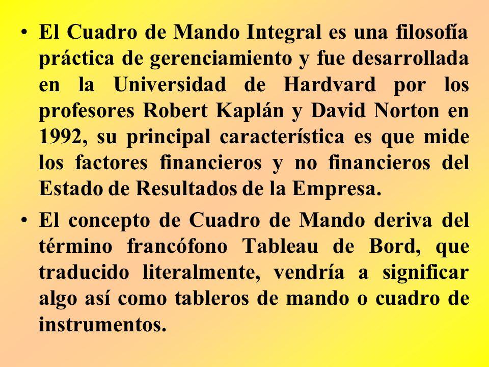 El Cuadro de Mando Integral es una filosofía práctica de gerenciamiento y fue desarrollada en la Universidad de Hardvard por los profesores Robert Kaplán y David Norton en 1992, su principal característica es que mide los factores financieros y no financieros del Estado de Resultados de la Empresa.