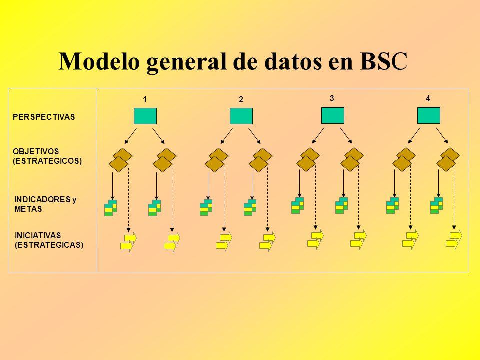 Modelo general de datos en BSC