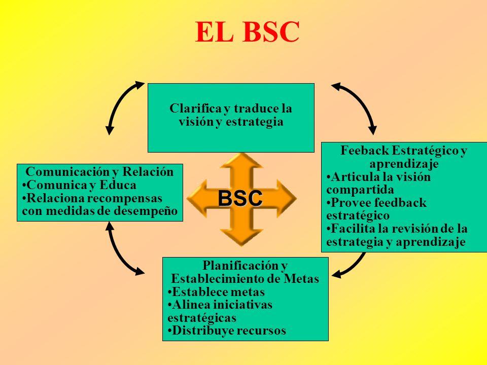 EL BSC BSC Clarifica y traduce la visión y estrategia