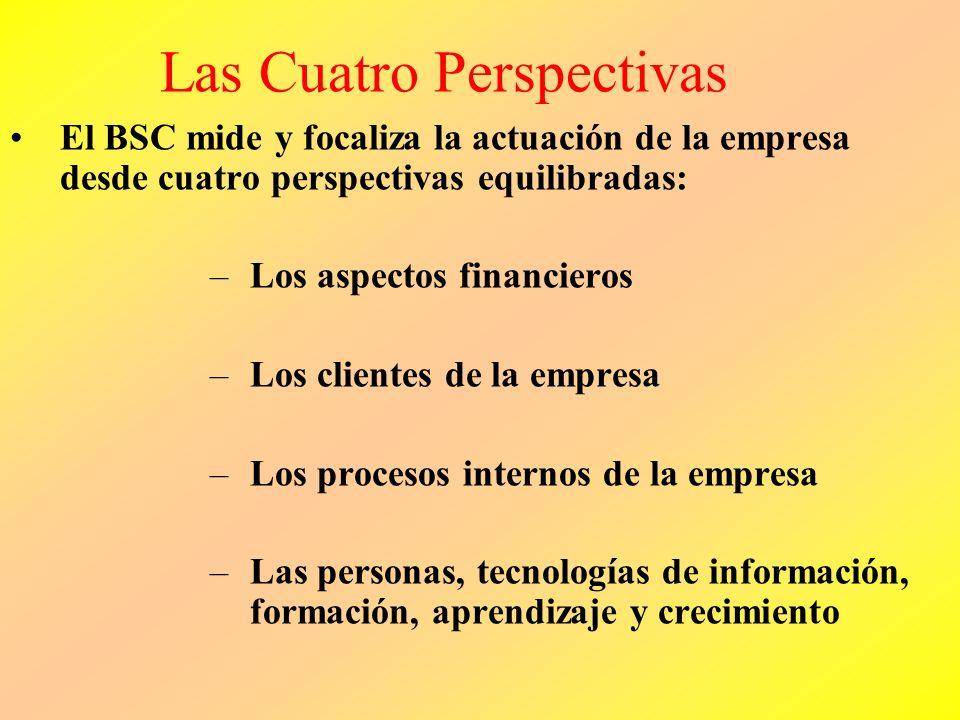 Las Cuatro Perspectivas