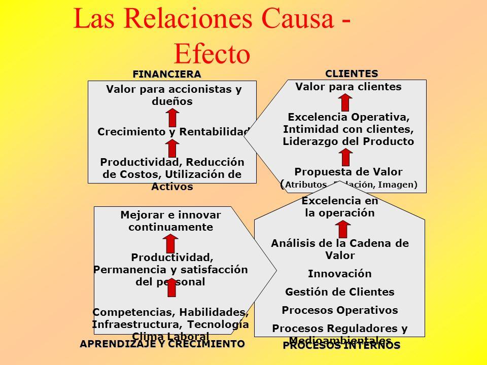 Las Relaciones Causa - Efecto