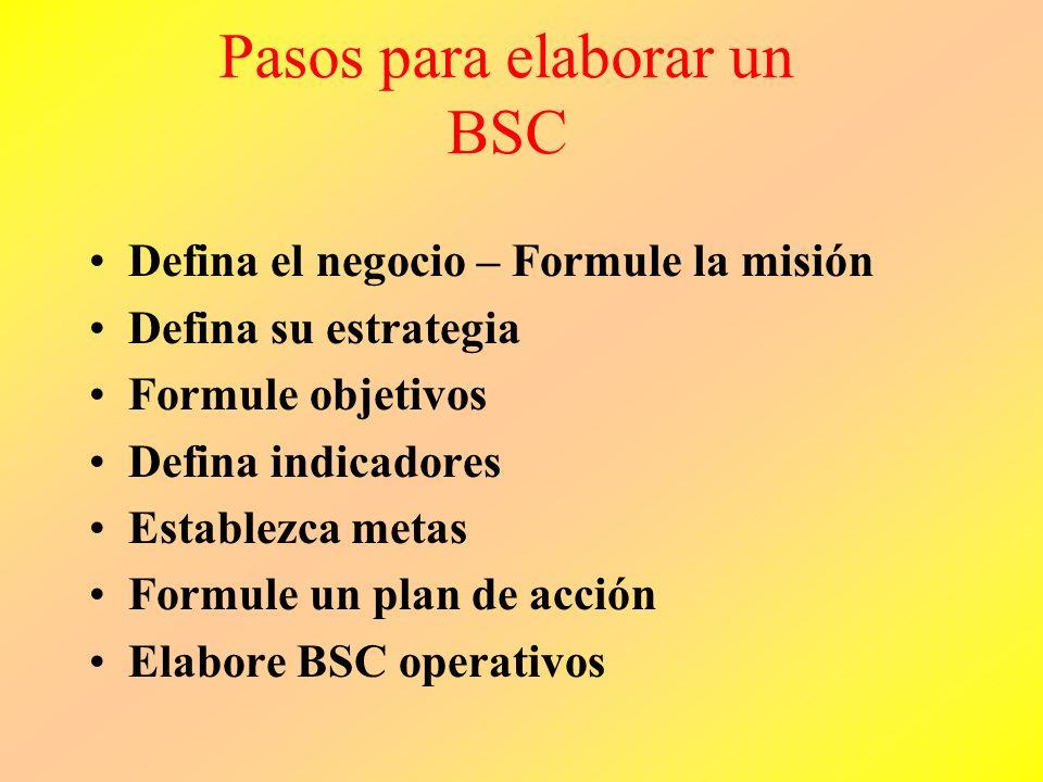 Pasos para elaborar un BSC