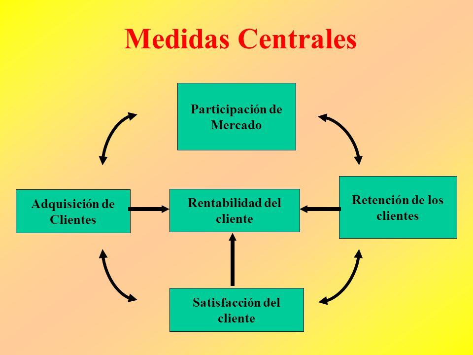 Medidas Centrales Participación de Mercado Retención de los clientes