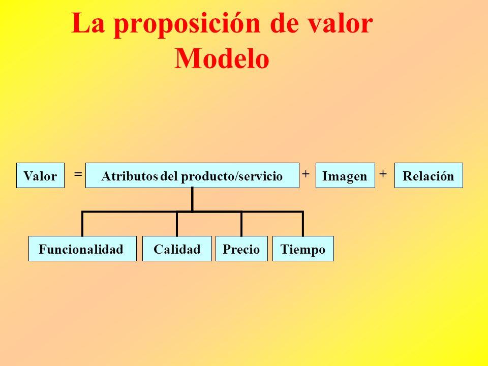 La proposición de valor Modelo