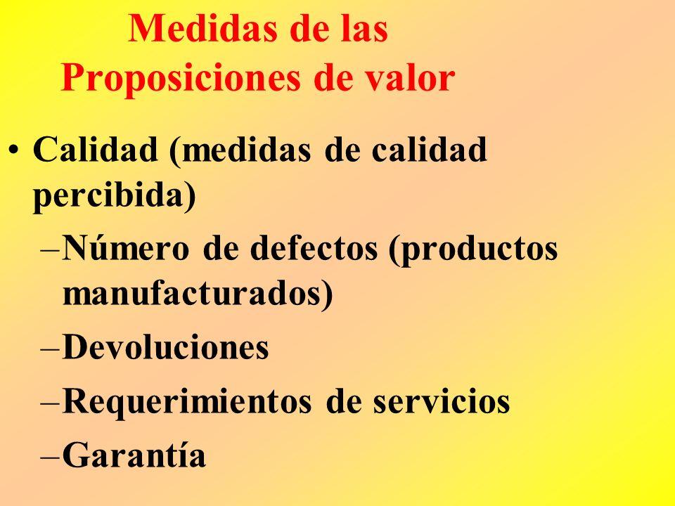 Medidas de las Proposiciones de valor