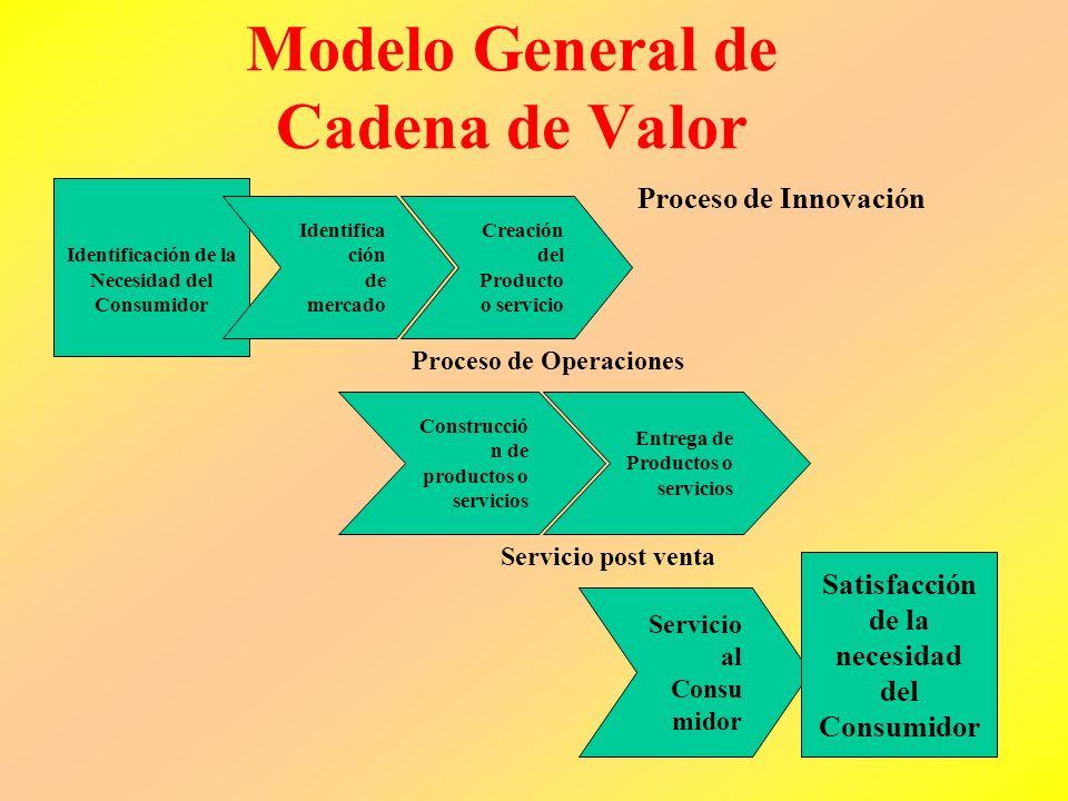 Modelo General de Cadena de Valor