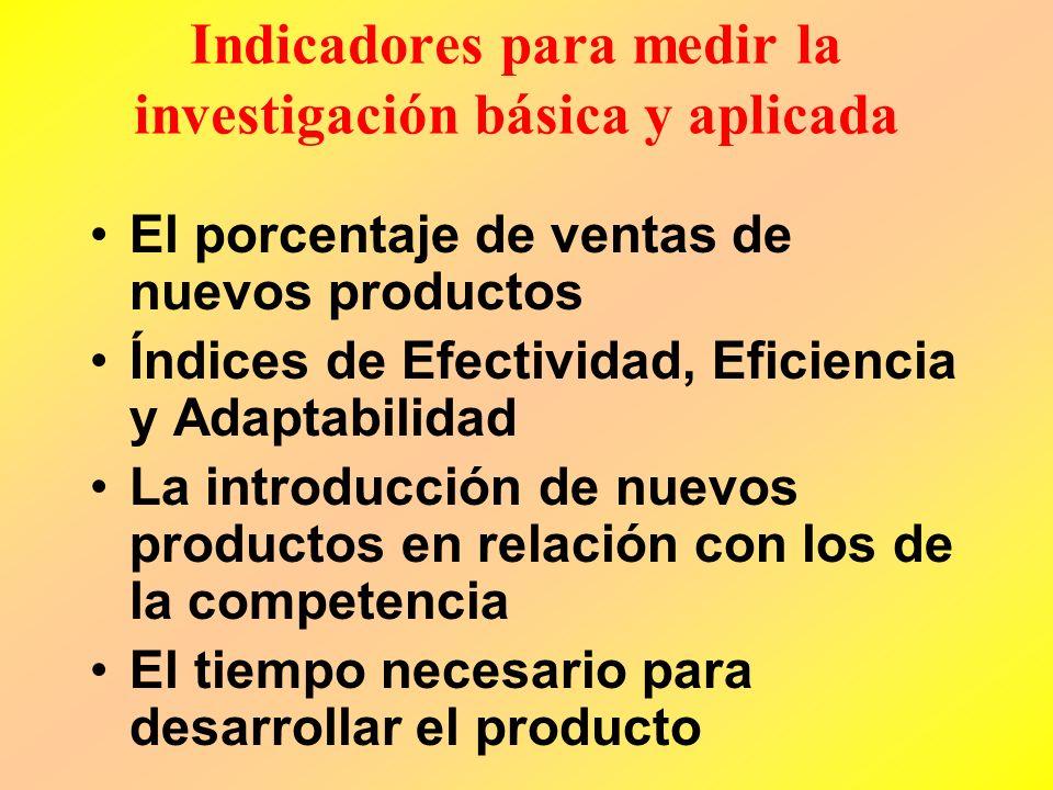 Indicadores para medir la investigación básica y aplicada