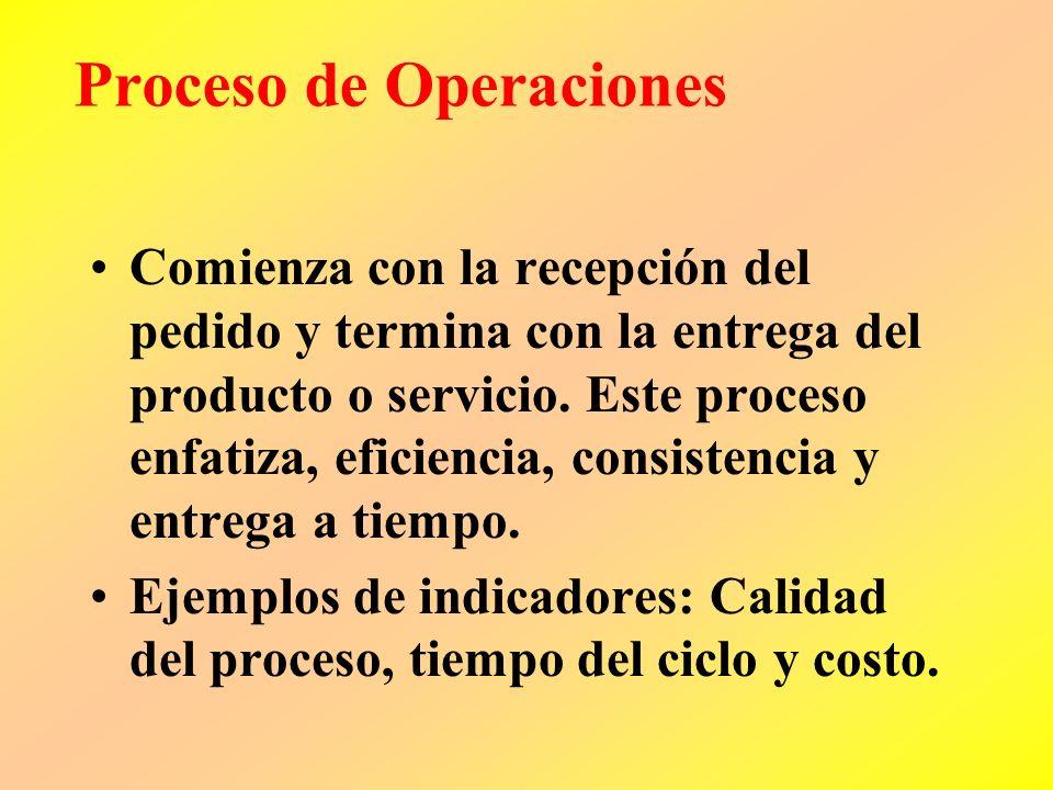 Proceso de Operaciones