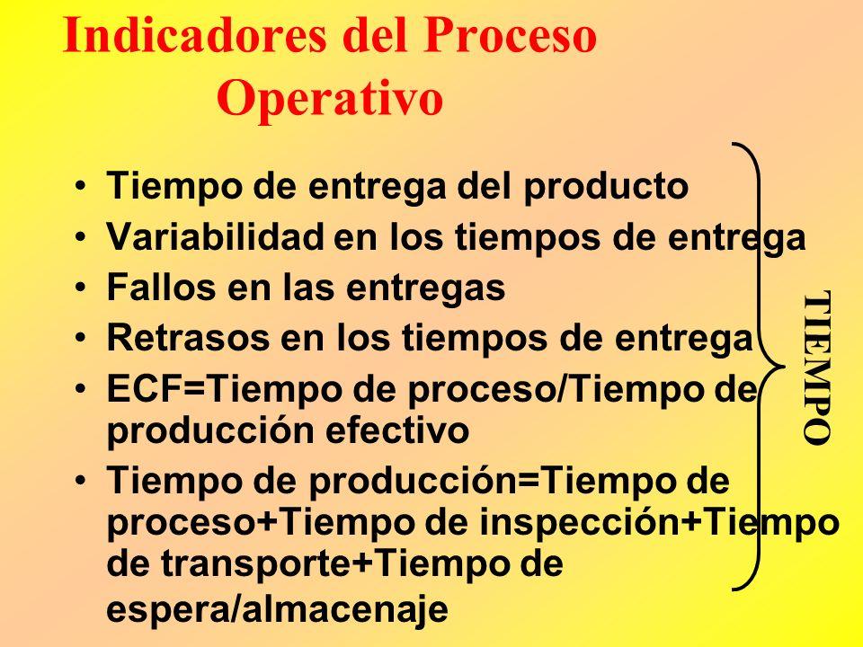Indicadores del Proceso Operativo