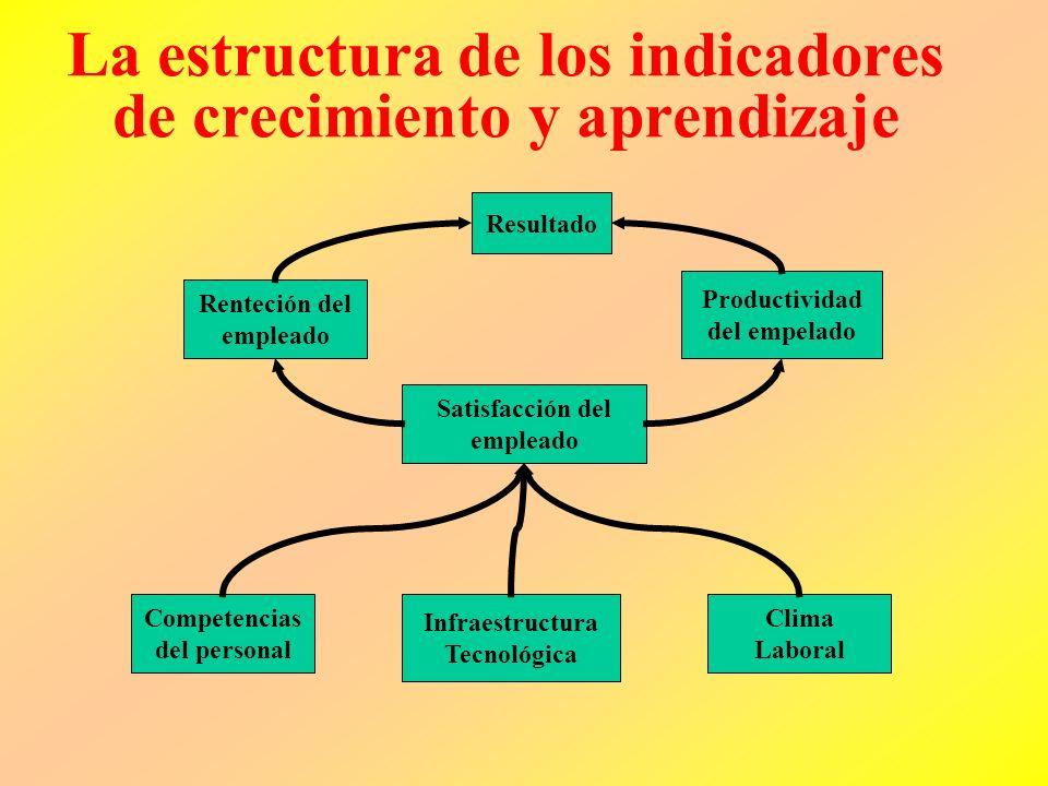 La estructura de los indicadores de crecimiento y aprendizaje