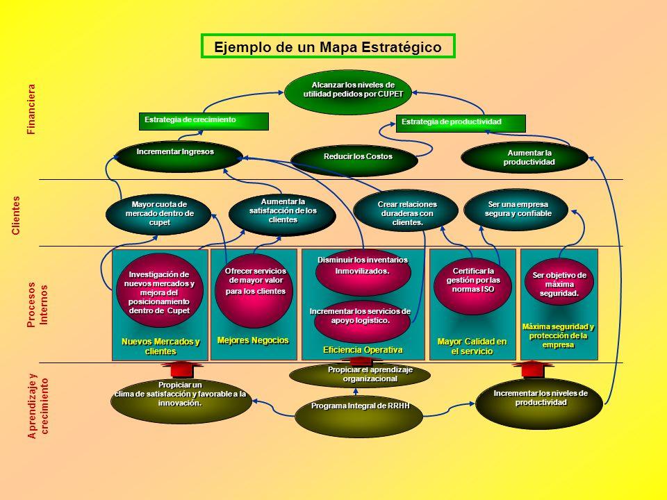 Ejemplo de un Mapa Estratégico