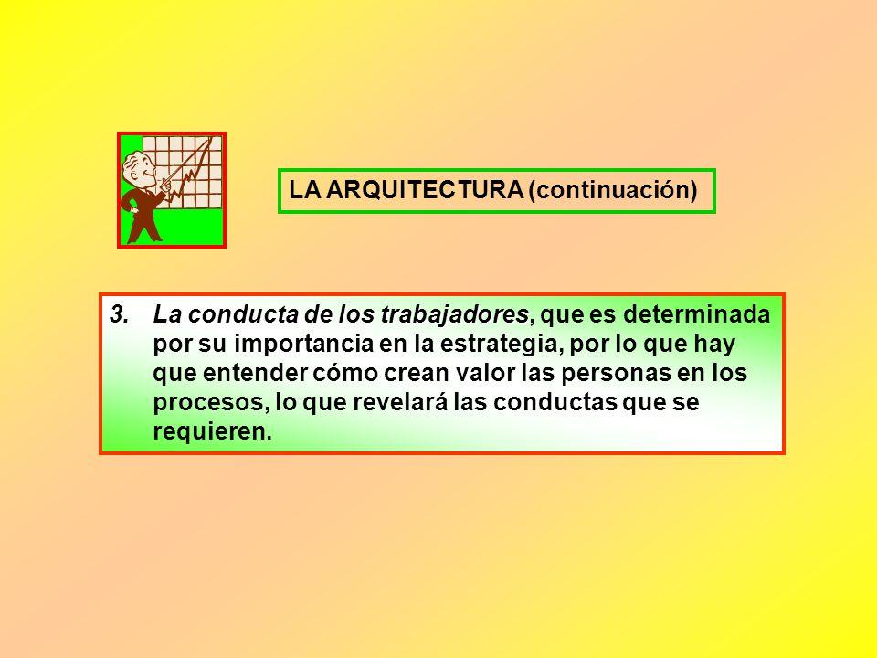 LA ARQUITECTURA (continuación)