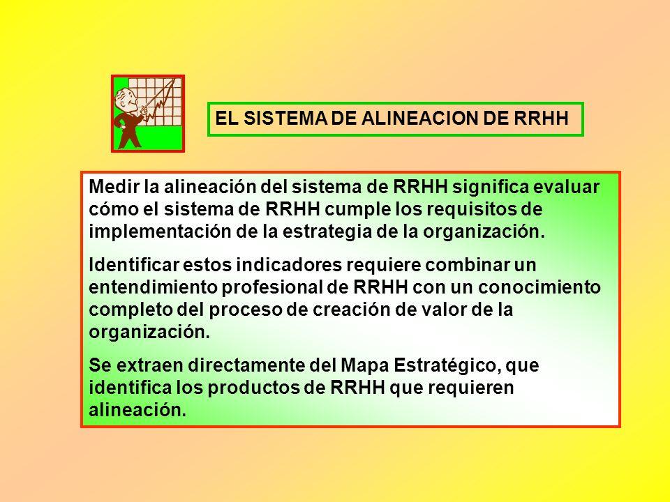 EL SISTEMA DE ALINEACION DE RRHH
