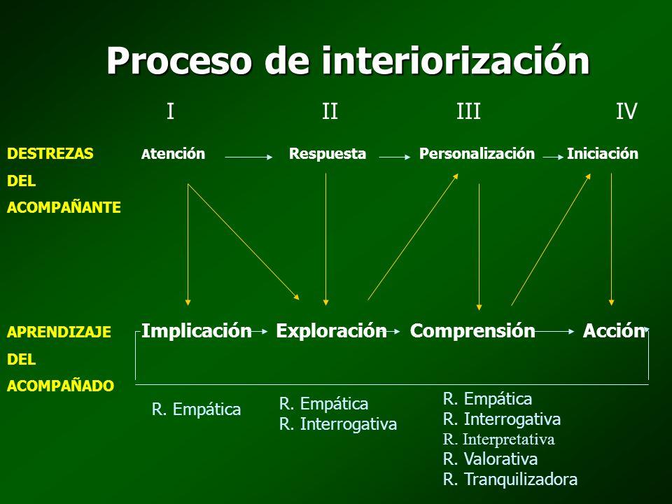Proceso de interiorización