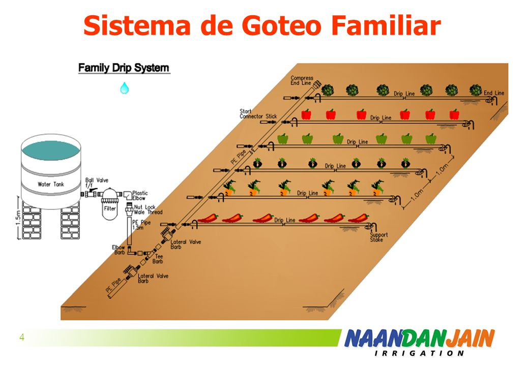 Sistema de Goteo Familiar