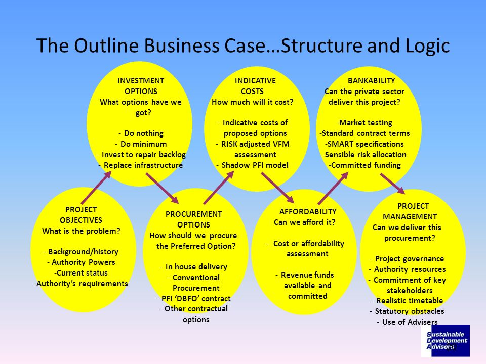 The Outline Business Case…Structure and Logic