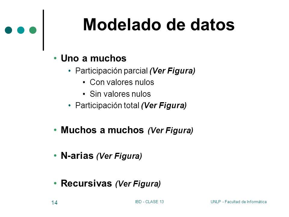 Modelado de datos Uno a muchos Muchos a muchos (Ver Figura)