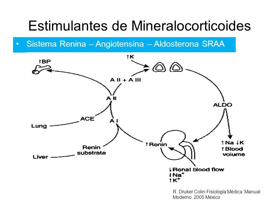 Estimulantes de Mineralocorticoides