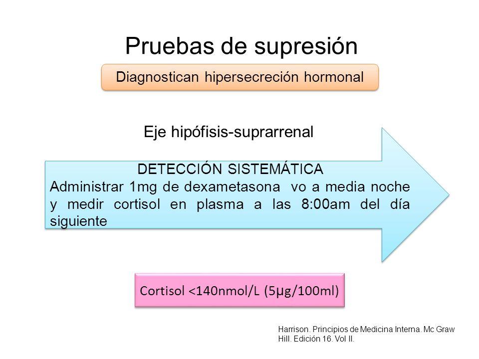Pruebas de supresión Eje hipófisis-suprarrenal