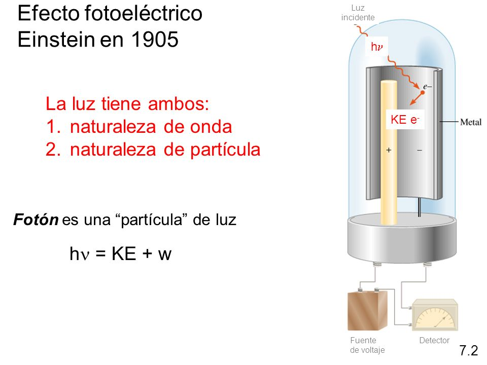 Fotón es una partícula de luz