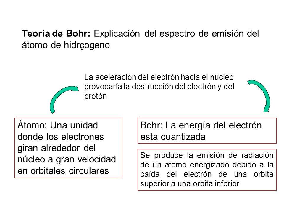 Bohr: La energía del electrón esta cuantizada