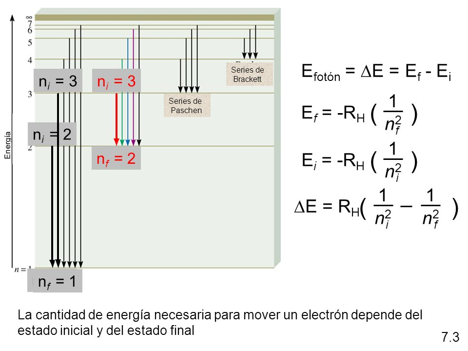 ( ) ( ) ( ) Efotón = DE = Ef - Ei 1 Ef = -RH n2 1 Ei = -RH n2 1