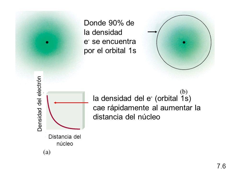 la densidad del e- (orbital 1s) cae rápidamente al aumentar la