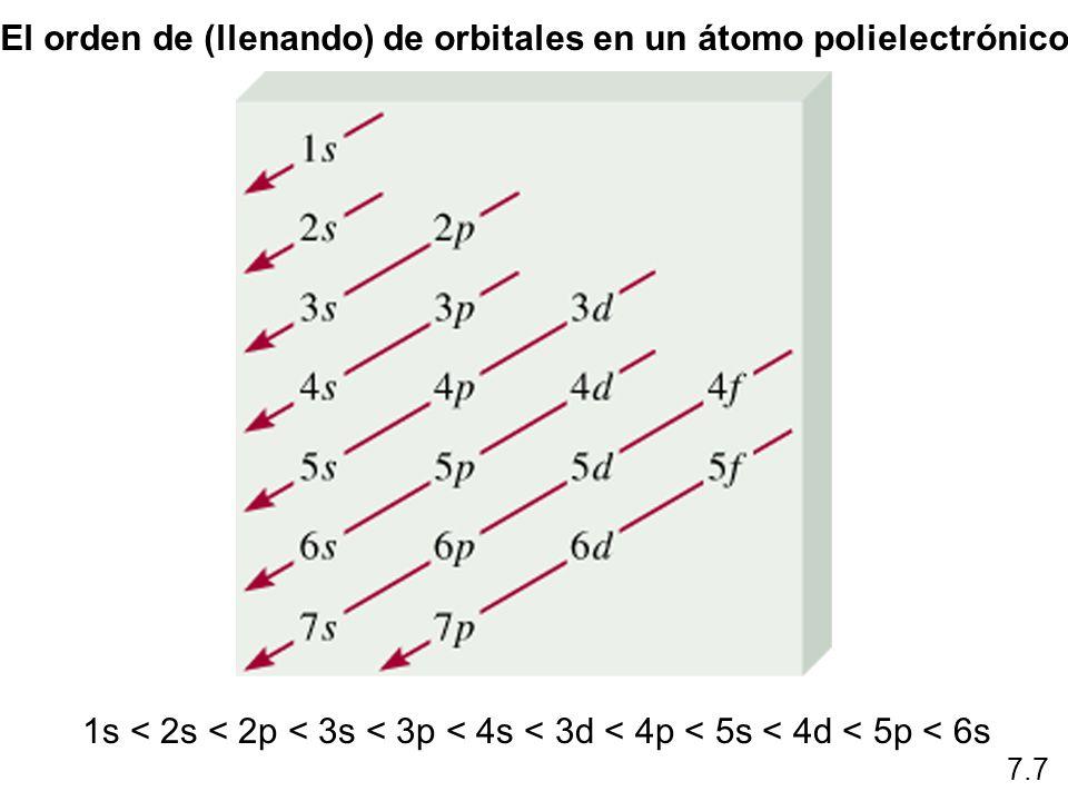 El orden de (llenando) de orbitales en un átomo polielectrónico