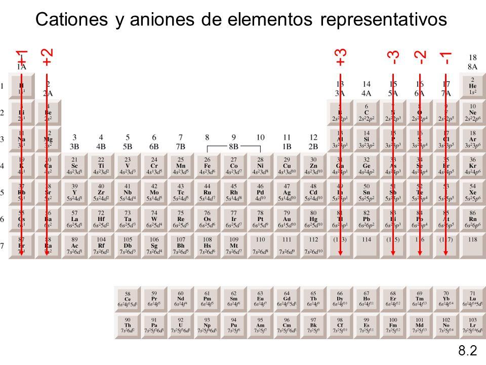 Cationes y aniones de elementos representativos