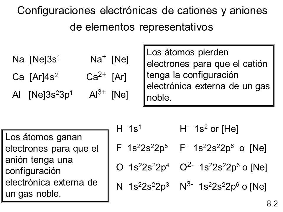 Configuraciones electrónicas de cationes y aniones