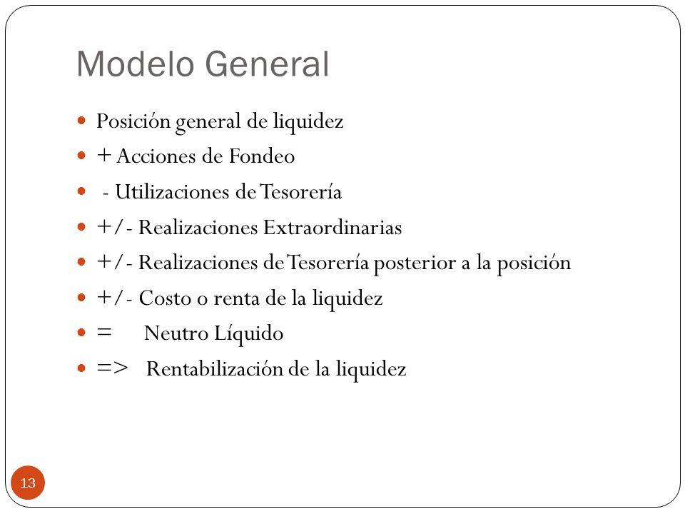 Modelo General Posición general de liquidez + Acciones de Fondeo