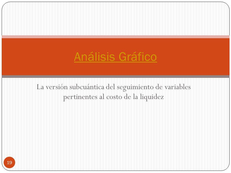 Análisis Gráfico La versión subcuántica del seguimiento de variables pertinentes al costo de la liquidez.