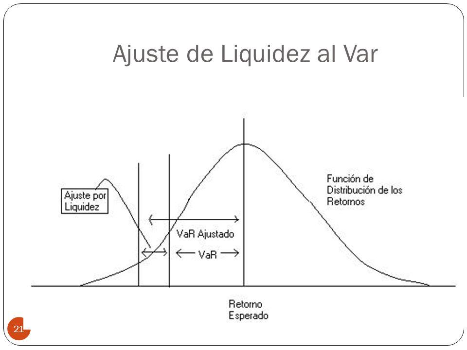 Ajuste de Liquidez al Var