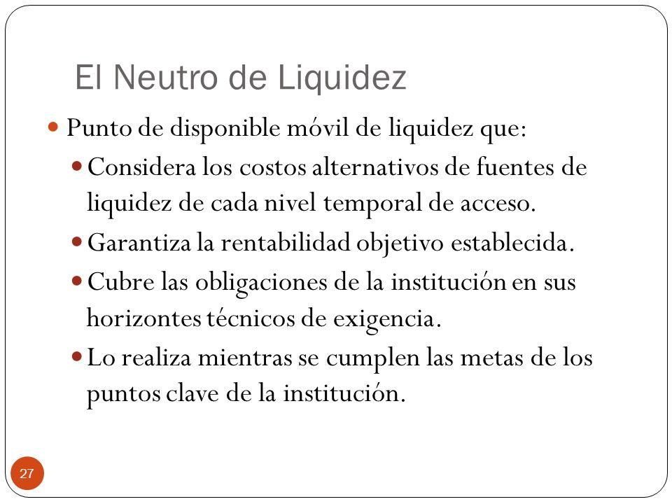 El Neutro de Liquidez Punto de disponible móvil de liquidez que: