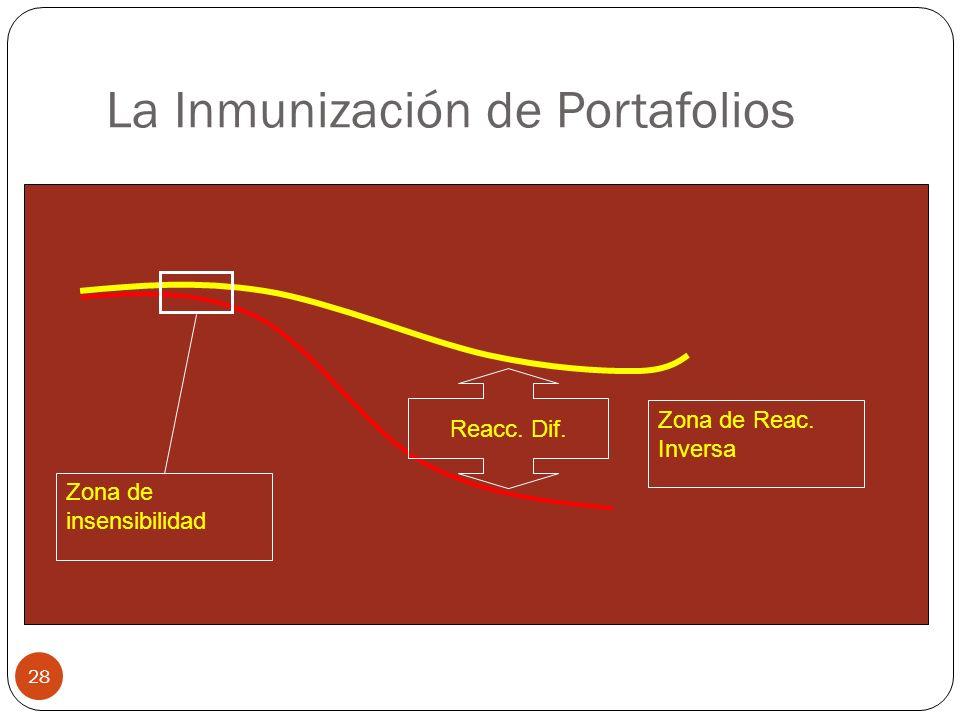 La Inmunización de Portafolios