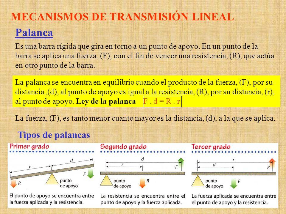 MECANISMOS DE TRANSMISIÓN LINEAL Palanca