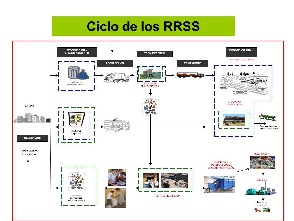 ENTREGA A RECICLADORES/ COMERCIALIZACIÓN