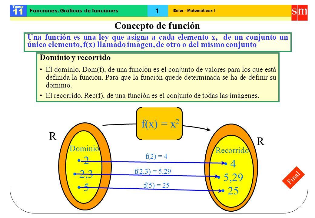 f(x) = x2 R R 2 4 2,3 5,29 5 25 Concepto de función