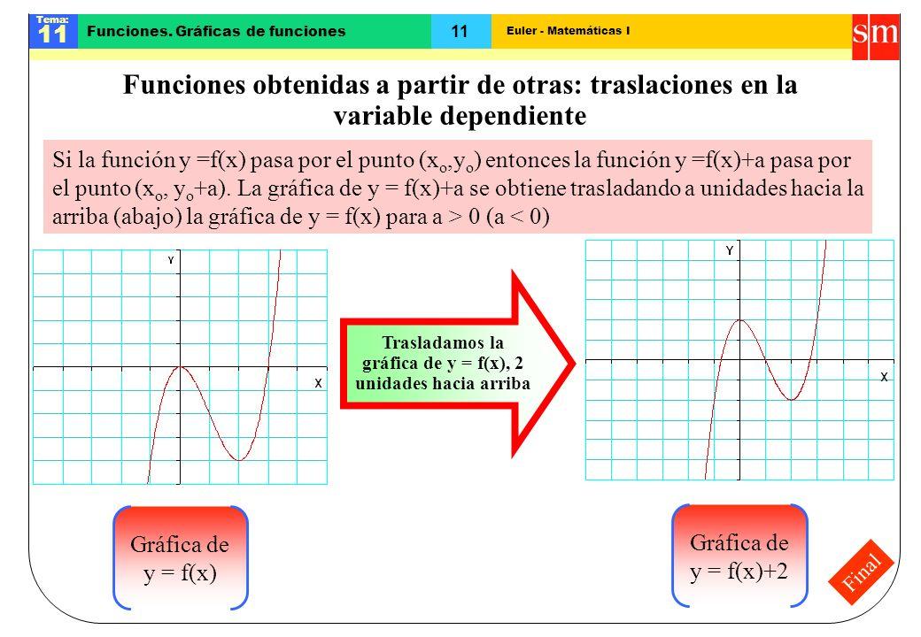 Trasladamos la gráfica de y = f(x), 2 unidades hacia arriba
