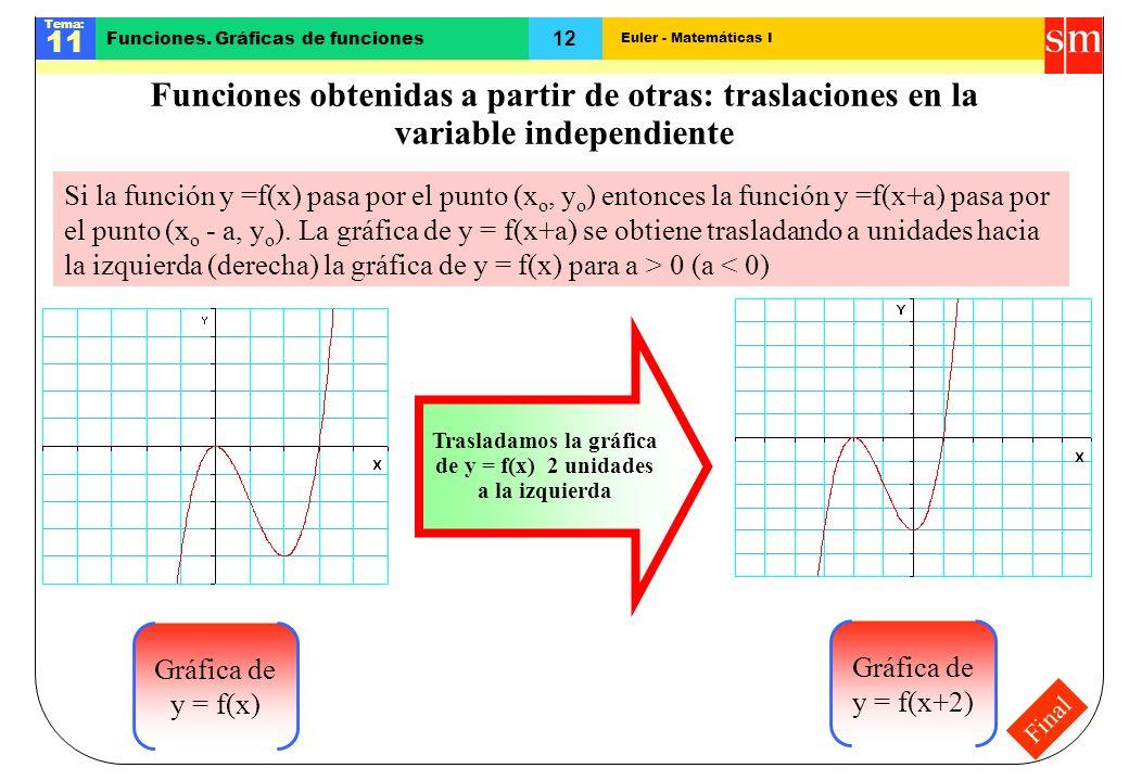 Trasladamos la gráfica de y = f(x) 2 unidades a la izquierda
