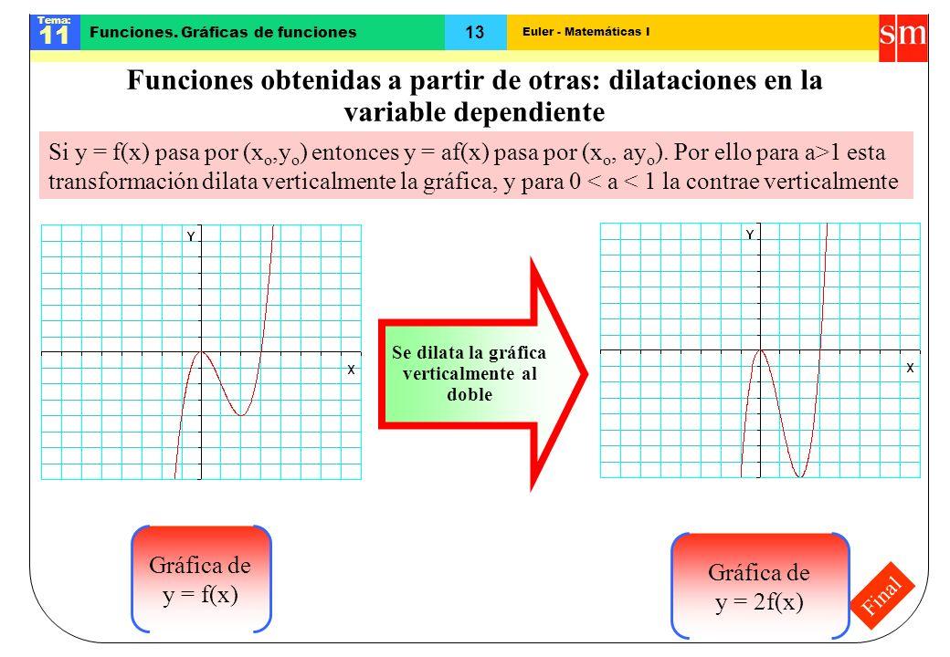 Se dilata la gráfica verticalmente al doble