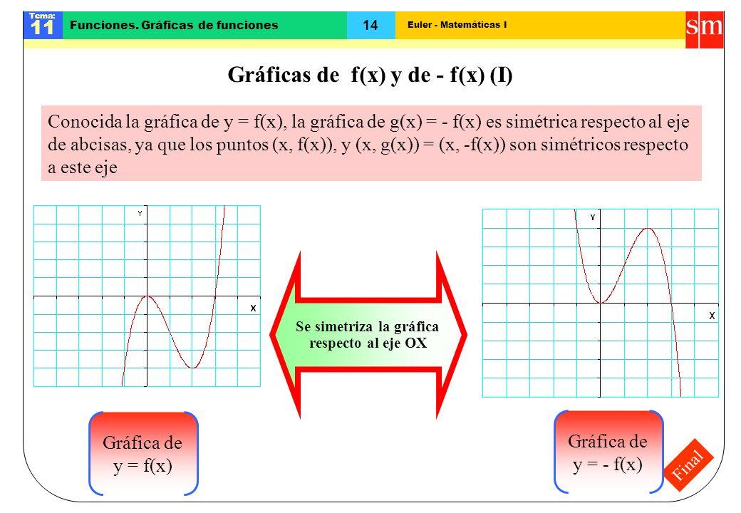 Gráficas de f(x) y de - f(x) (I)