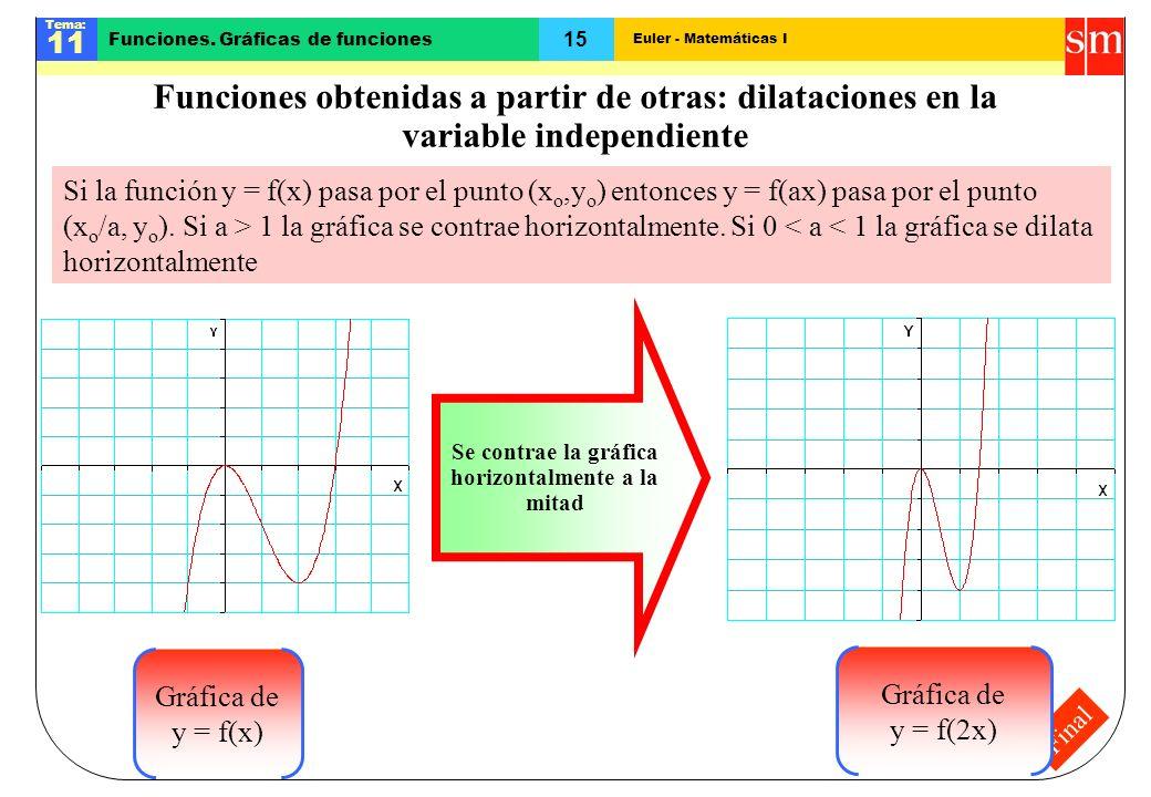Se contrae la gráfica horizontalmente a la mitad