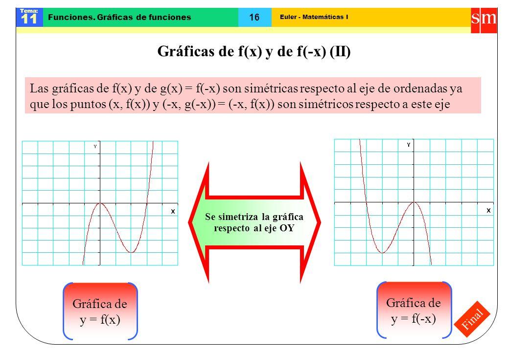 Gráficas de f(x) y de f(-x) (II)