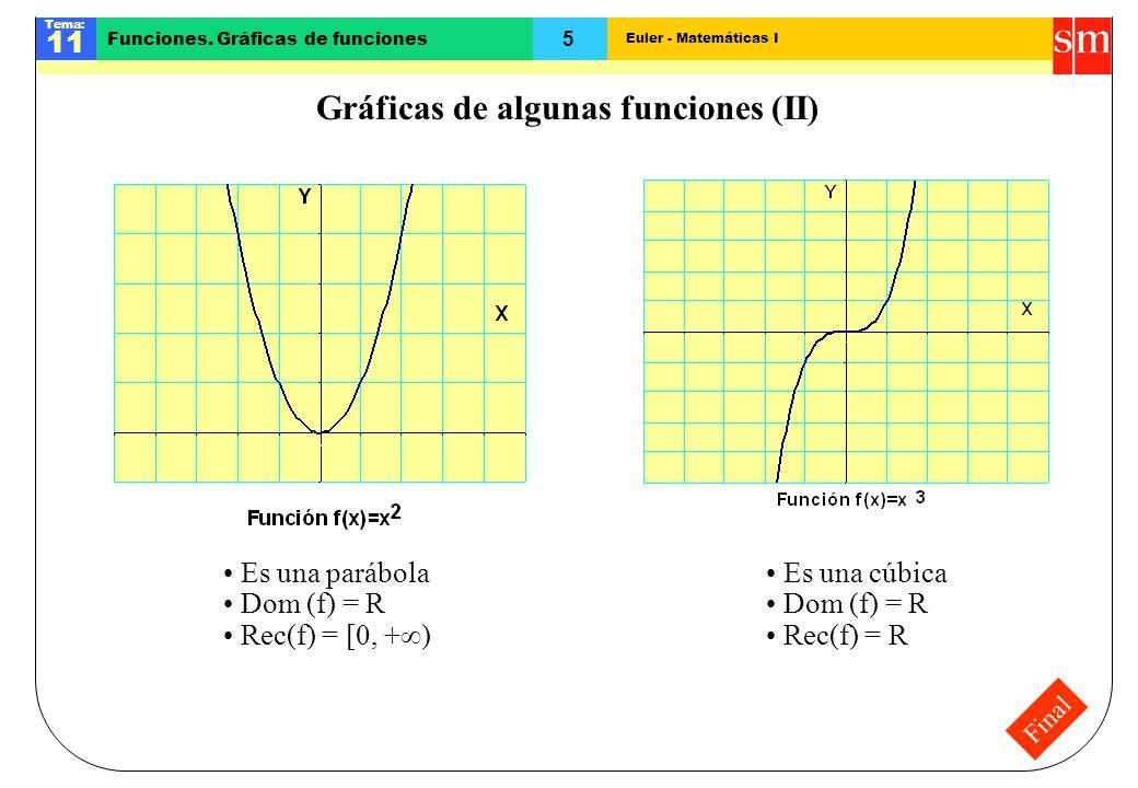 Gráficas de algunas funciones (II)