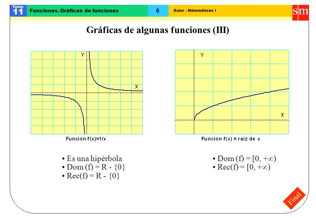 Gráficas de algunas funciones (III)