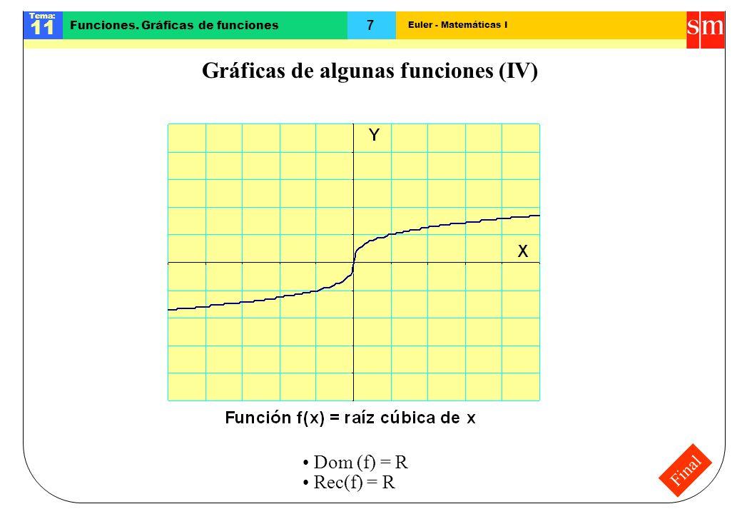 Gráficas de algunas funciones (IV)