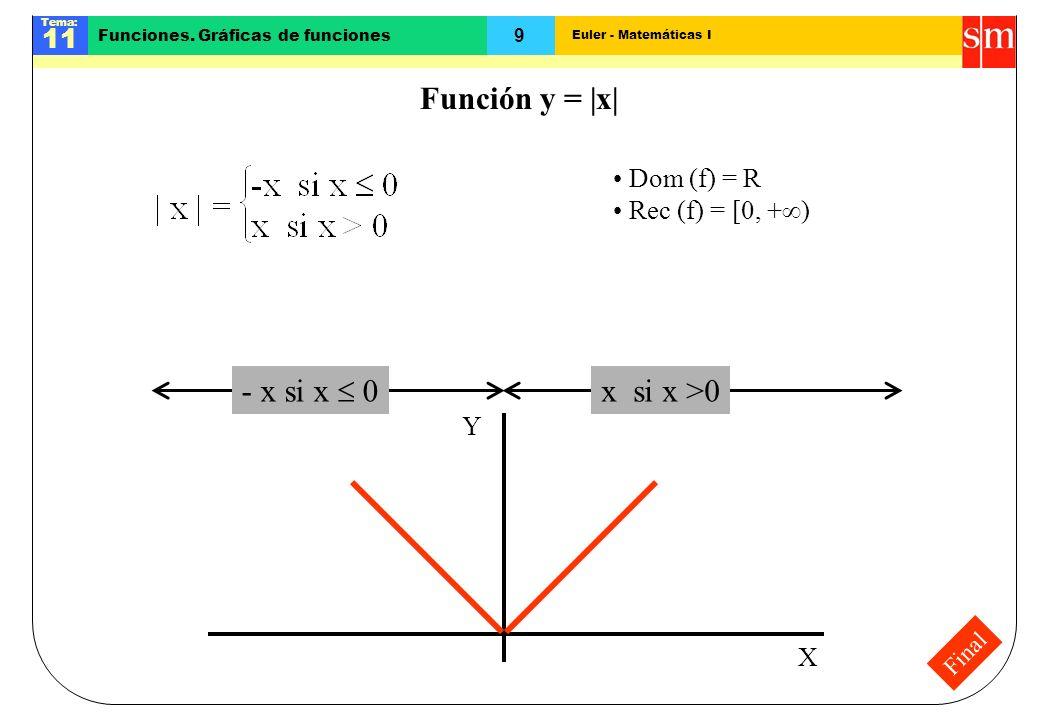 Función y = |x| - x si x  0 x si x >0 Dom (f) = R